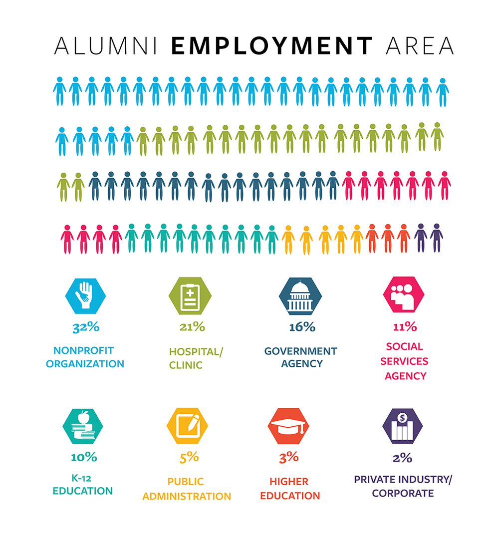 infographic of alumni employment areas