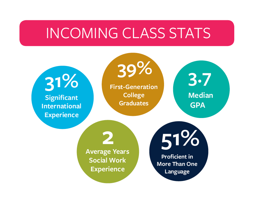 infographic: incoming class stats